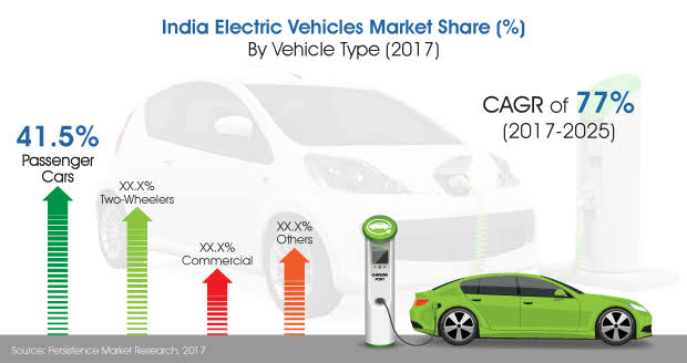 An Image Representing Indian Electric Vehicle Market Prediction.