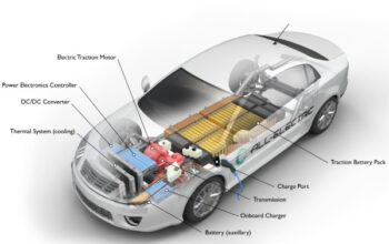 The Different Kinds Of Electric Cars And How They Function