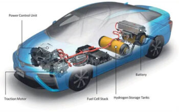 The Importance Of Replacing Conventional Cars With Fuel Cell Cars